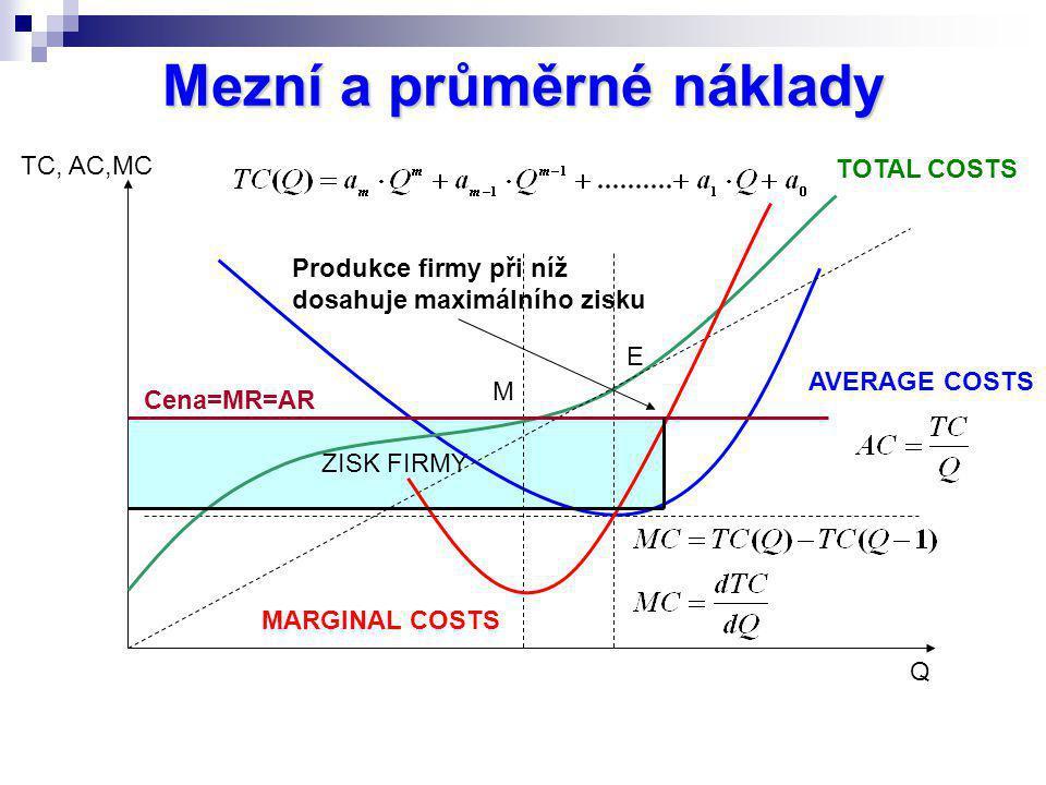 ZISK FIRMY Mezní a průměrné náklady TOTAL COSTS MARGINAL COSTS AVERAGE COSTS TC, AC,MC M E Q Cena=MR=AR Produkce firmy při níž dosahuje maximálního zi
