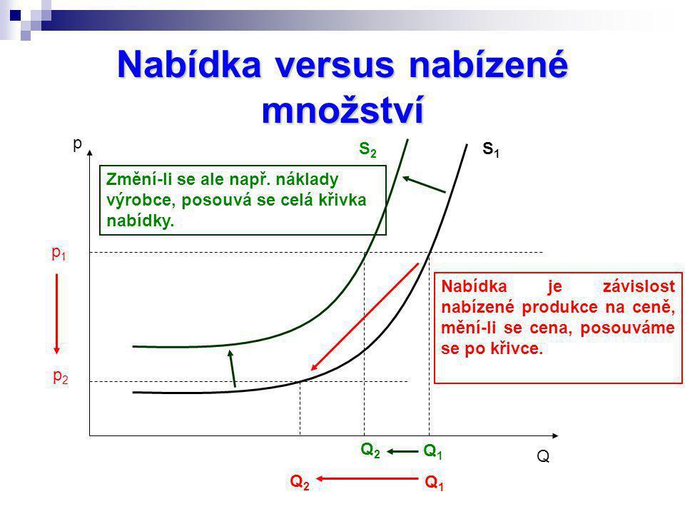Nabídka versus nabízené množství p Q Nabídka je závislost nabízené produkce na ceně, mění-li se cena, posouváme se po křivce. S1S1 S2S2 Q1Q1 Q2Q2 p1p1
