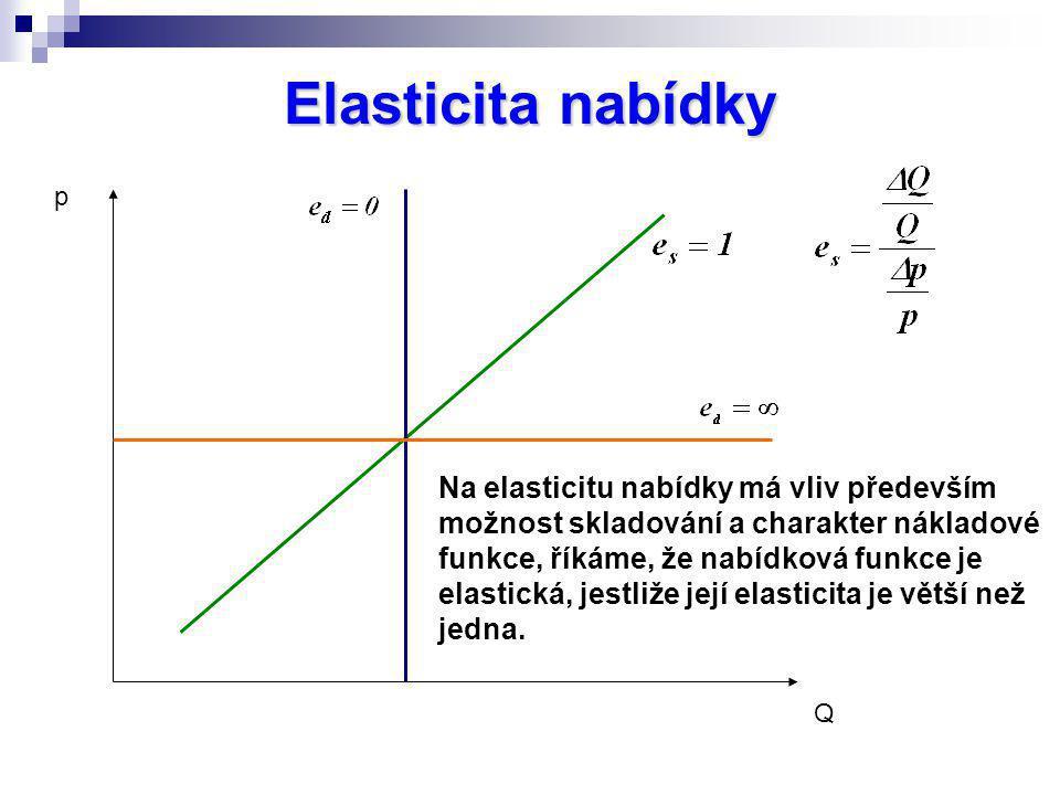 Elasticita nabídky p Q Na elasticitu nabídky má vliv především možnost skladování a charakter nákladové funkce, říkáme, že nabídková funkce je elastic