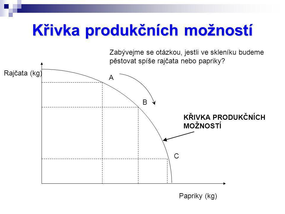Křivka produkčních možností Rajčata (kg) Papriky (kg) Zabývejme se otázkou, jestli ve skleníku budeme pěstovat spíše rajčata nebo papriky? A B C KŘIVK