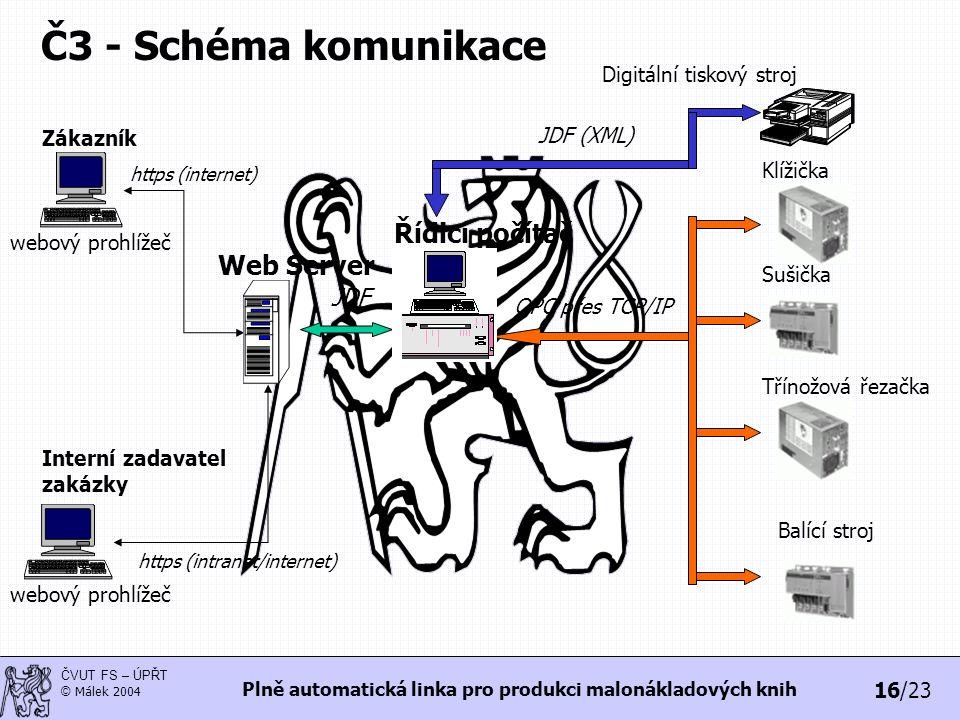 16/23 ČVUT FS – ÚPŘT © Málek 2004 Plně automatická linka pro produkci malonákladových knih Č3 - Schéma komunikace webový prohlížeč https (internet) Zá
