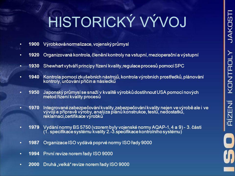 HISTORICKÝ VÝVOJ 1900Výrobková normalizace, vojenský průmysl 1920Organizovaná kontrola, členění kontroly na vstupní, mezioperační a výstupní 1930Shewh