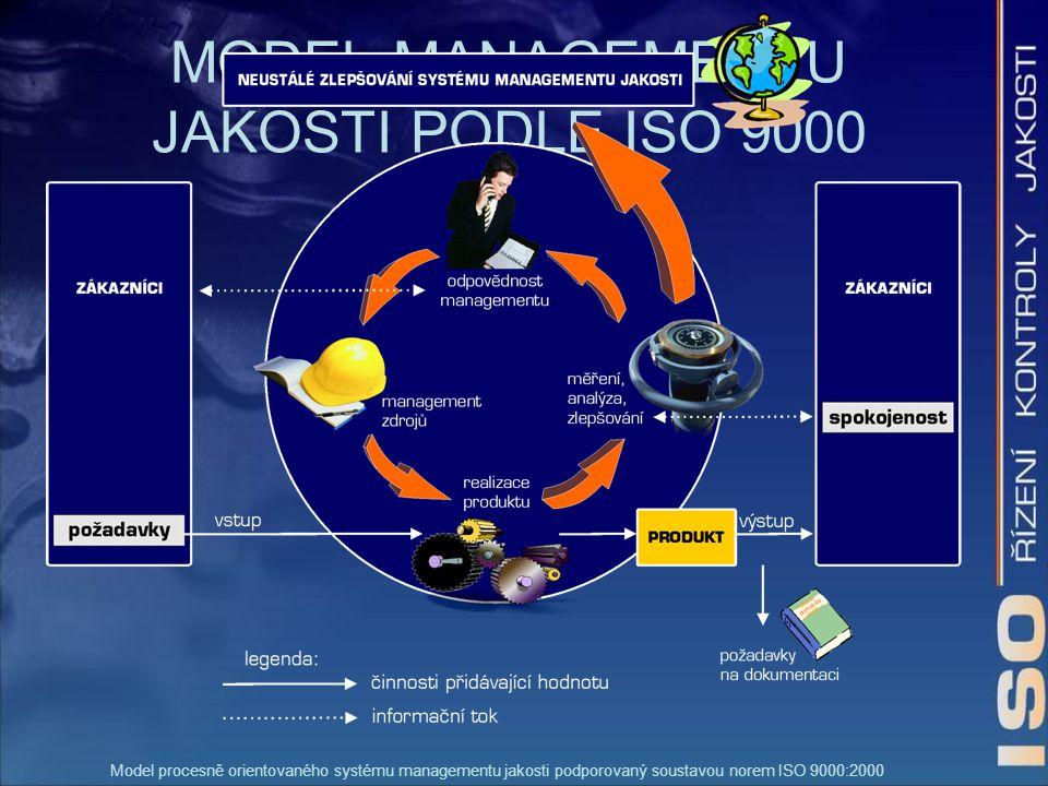 MODEL MANAGEMENTU JAKOSTI PODLE ISO 9000 Model procesně orientovaného systému managementu jakosti podporovaný soustavou norem ISO 9000:2000