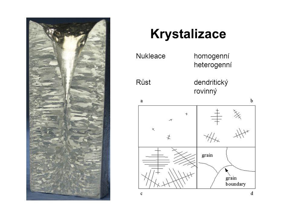 Krystalizace Nukleace homogenní heterogenní Růst dendritický rovinný