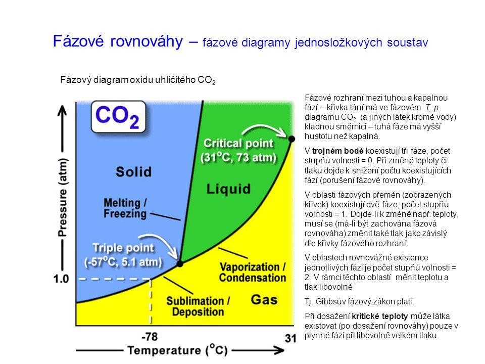 Fázové rovnováhy – fázové diagramy jednosložkových soustav Fázový diagram oxidu uhličitého CO 2 Fázové rozhraní mezi tuhou a kapalnou fází – křivka tá