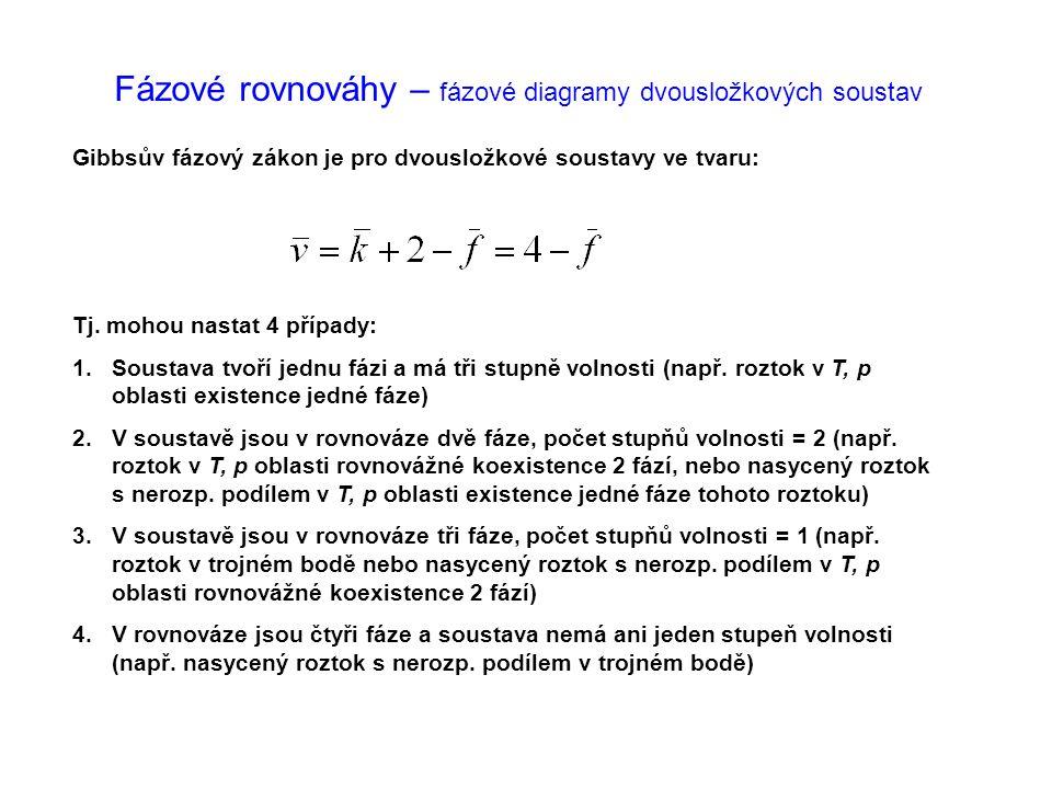 Fázové rovnováhy – fázové diagramy dvousložkových soustav Gibbsův fázový zákon je pro dvousložkové soustavy ve tvaru: Tj. mohou nastat 4 případy: 1.So
