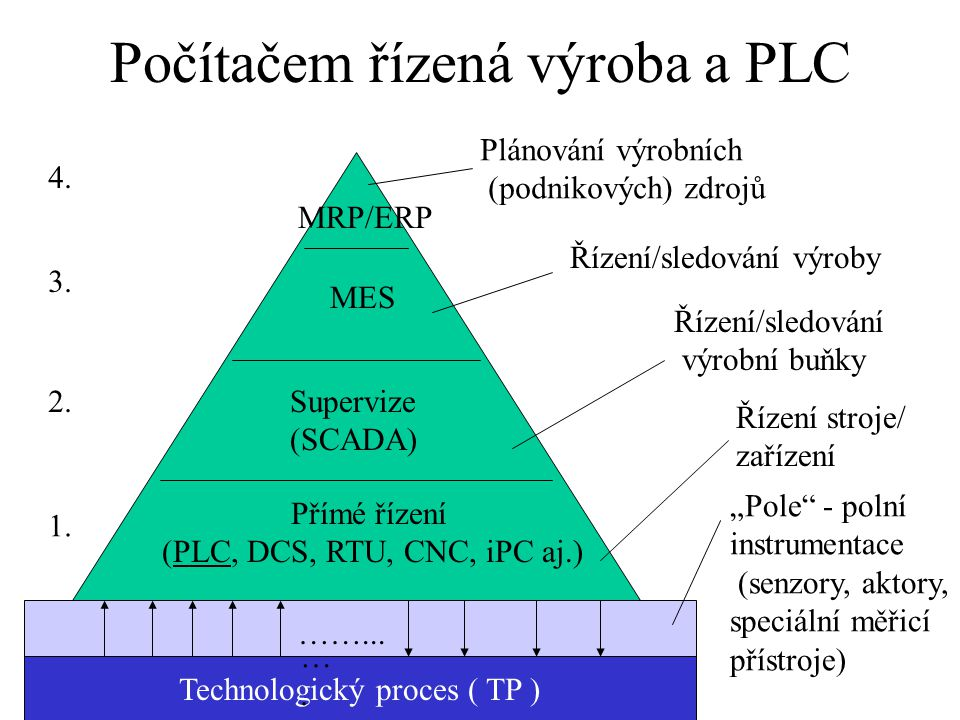 """Počítačem řízená výroba a PLC Technologický proces ( TP ) """"Pole"""" - polní instrumentace (senzory, aktory, speciální měřicí přístroje) Přímé řízení (PLC"""