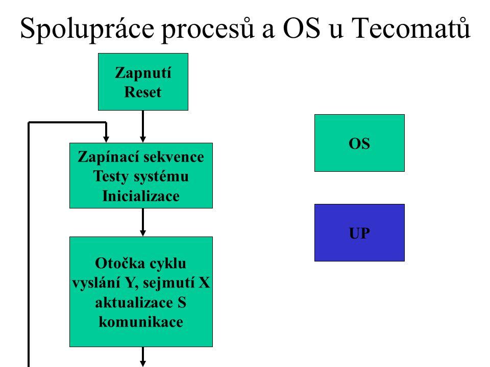 Spolupráce procesů a OS u Tecomatů Zapnutí Reset Zapínací sekvence Testy systému Inicializace OS UP Otočka cyklu vyslání Y, sejmutí X aktualizace S ko