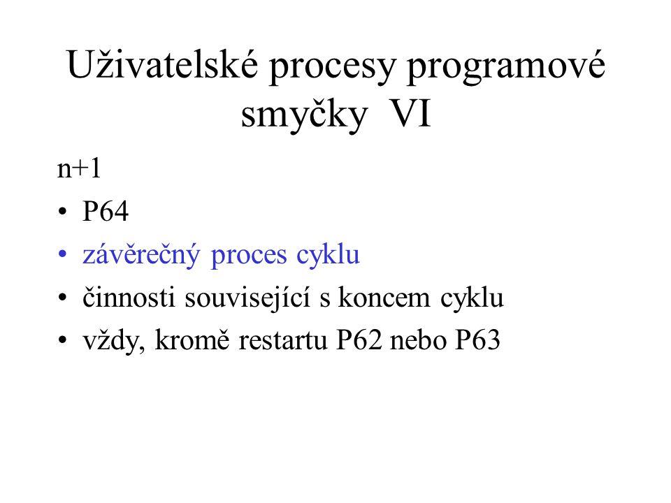 Uživatelské procesy programové smyčky VI n+1 P64 závěrečný proces cyklu činnosti související s koncem cyklu vždy, kromě restartu P62 nebo P63
