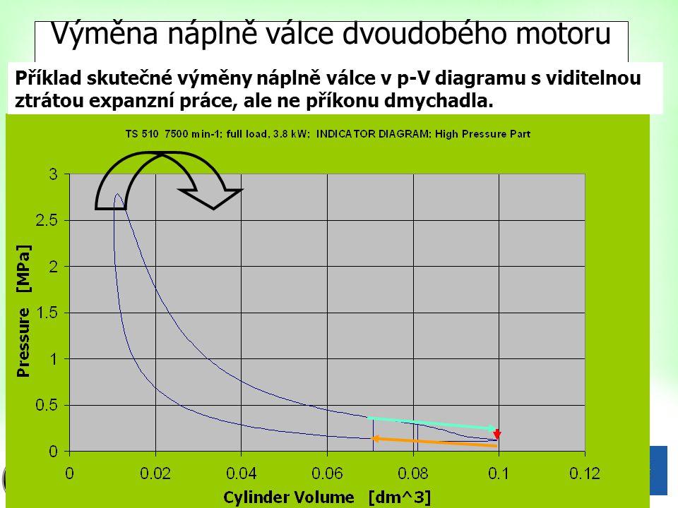 16 Výměna náplně válce dvoudobého motoru Příklad skutečné výměny náplně válce v p-V diagramu s viditelnou ztrátou expanzní práce, ale ne příkonu dmych