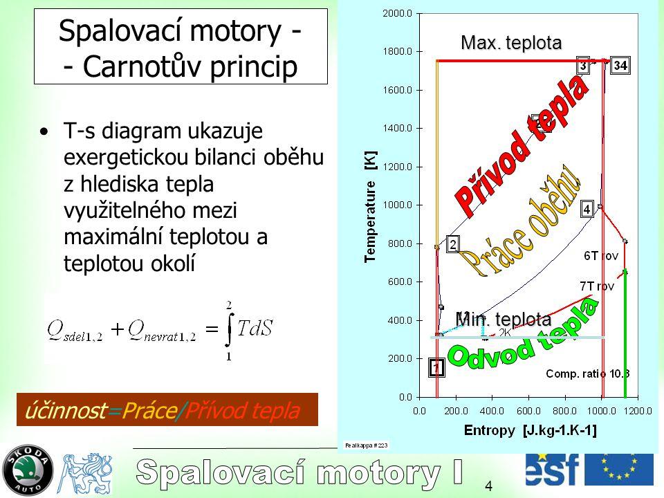 4 Spalovací motory - - Carnotův princip T-s diagram ukazuje exergetickou bilanci oběhu z hlediska tepla využitelného mezi maximální teplotou a teplotou okolí účinnost=Práce/Přívod tepla Max.