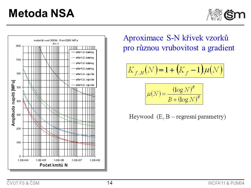ČVUT FS & ČSMWCFA'11 & PUM04 14 Počet kmitů N Amplituda napětí [MPa] Heywood (E, B – regresní parametry) Metoda NSA Aproximace S-N křivek vzorků pro r