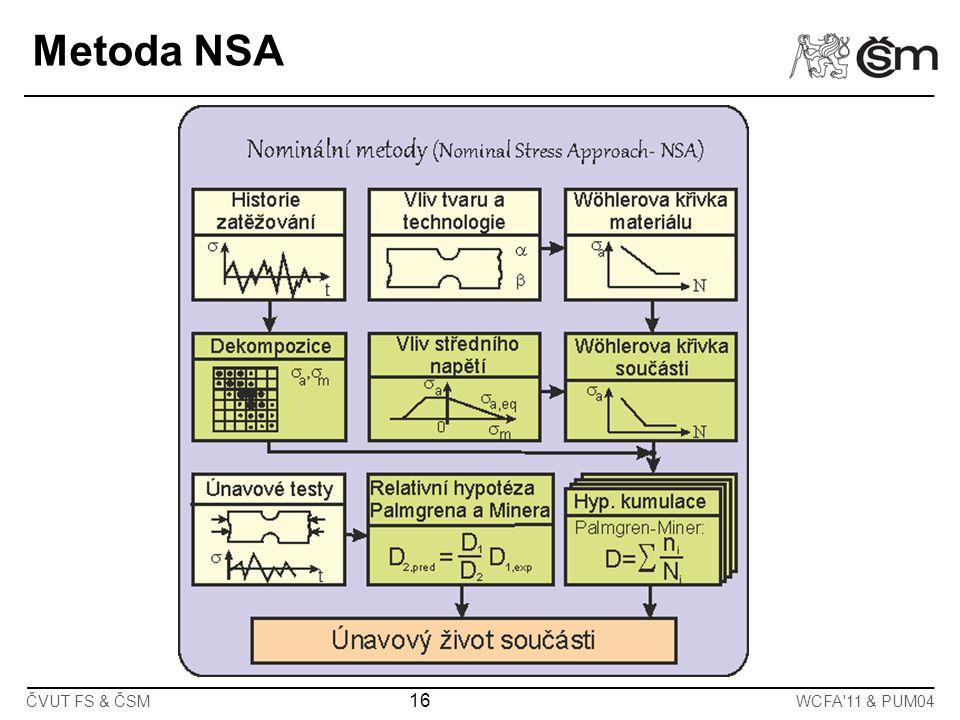 16 ČVUT FS & ČSMWCFA'11 & PUM04 Metoda NSA