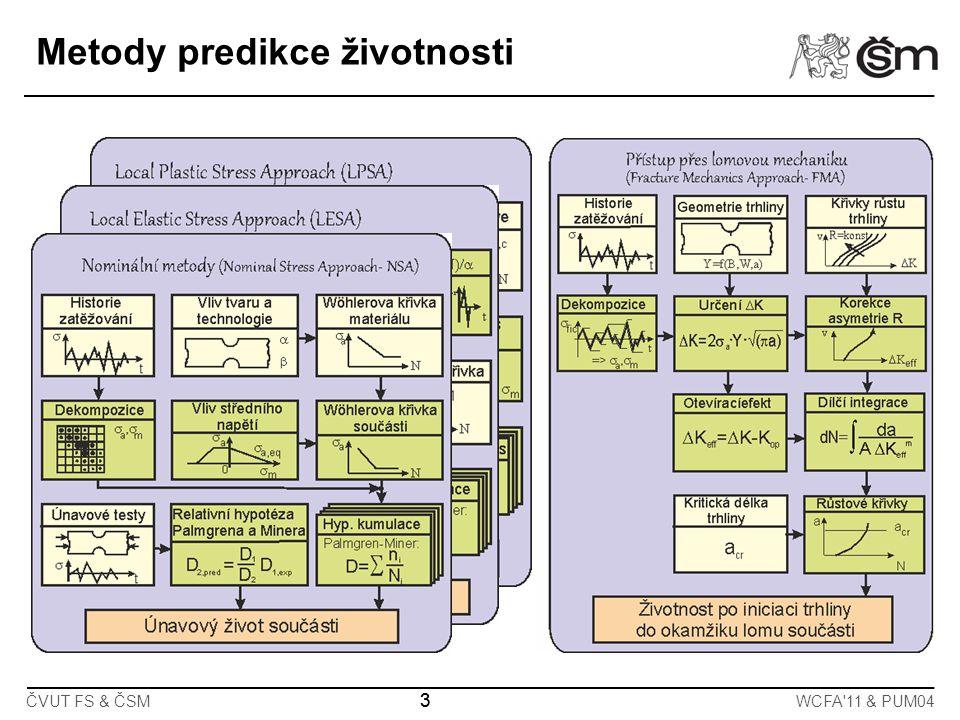 ČVUT FS & ČSMWCFA 11 & PUM04 14 Počet kmitů N Amplituda napětí [MPa] Heywood (E, B – regresní parametry) Metoda NSA Aproximace S-N křivek vzorků pro různou vrubovitost a gradient