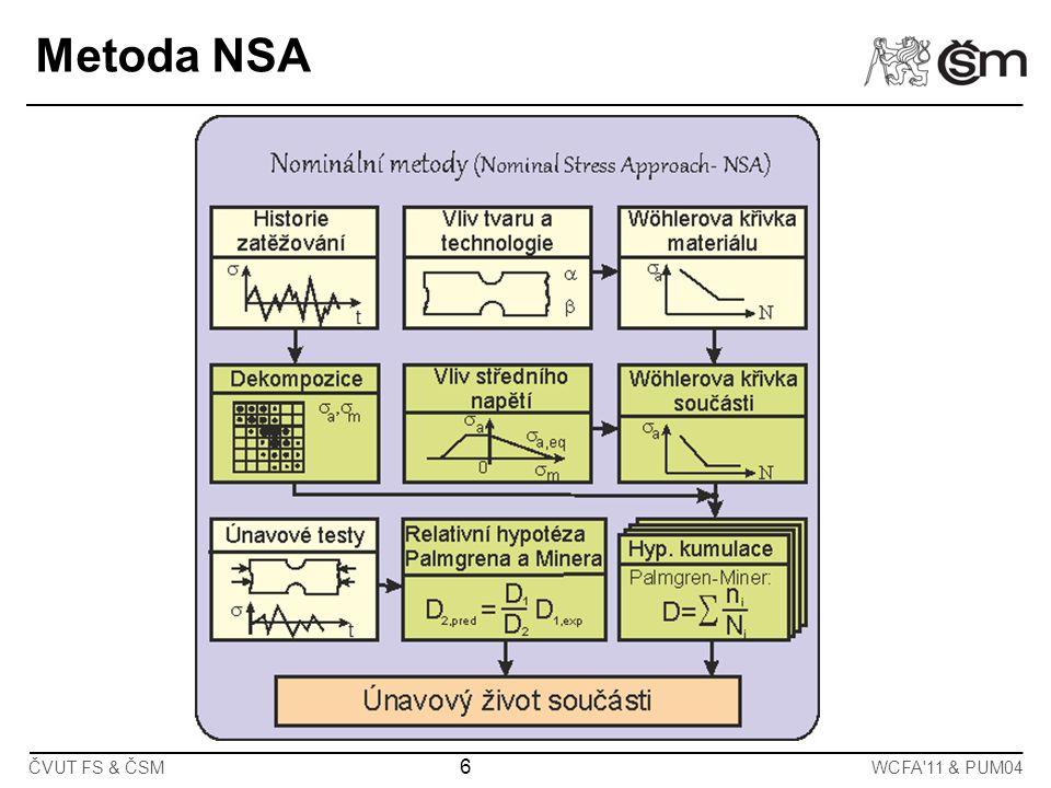 6 ČVUT FS & ČSMWCFA'11 & PUM04 Metoda NSA