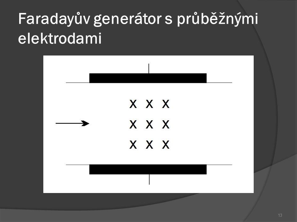 14 Počátěční podmínky: E x = 0, E z = 0, J z = 0