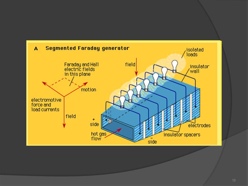 20 Obsah prezentace Úvod Princip MHD generátoru Typy MHD generátorů Faradayův generátor s průběžnými elektrodami Faradayův generátor s článkovými elektrodami Hallův generátor Diskový generátor Využití MHD Experiment Konstrukce Měření Závěr