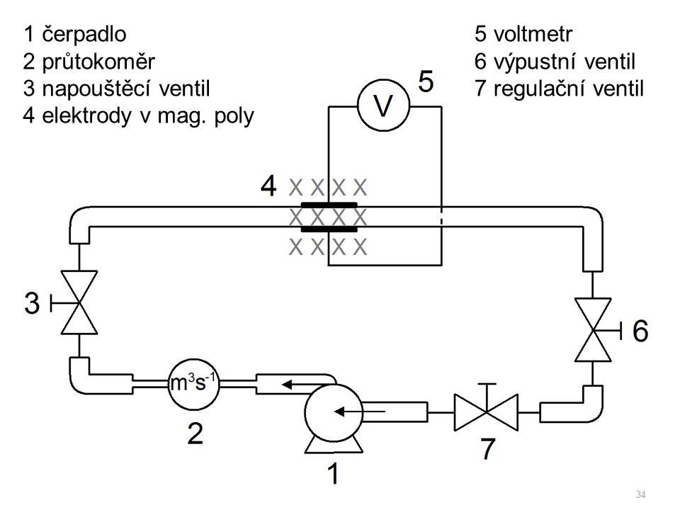 35 1 čerpadlo 2 průtokoměr 3 napouštěcí ventil 4 elektrody 5 výpustní ventil 6 regulační ventil 7 magnety