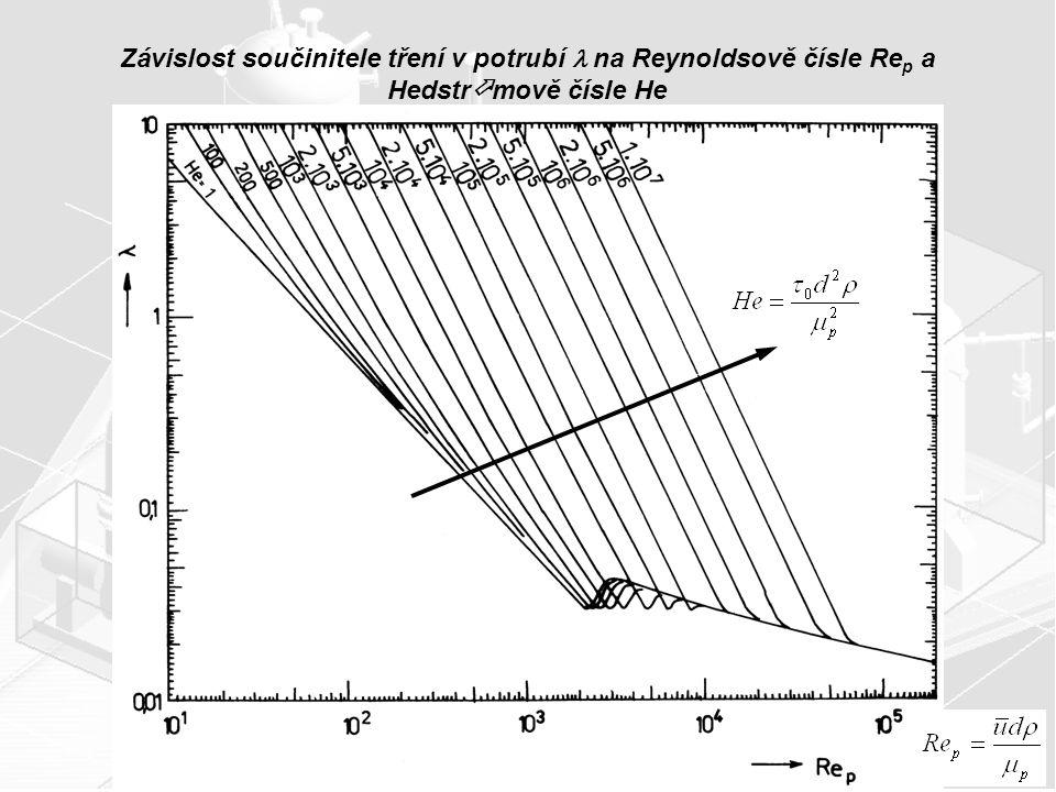 Závislost součinitele tření v potrubí na Reynoldsově čísle Re p a Hedstr  mově čísle He