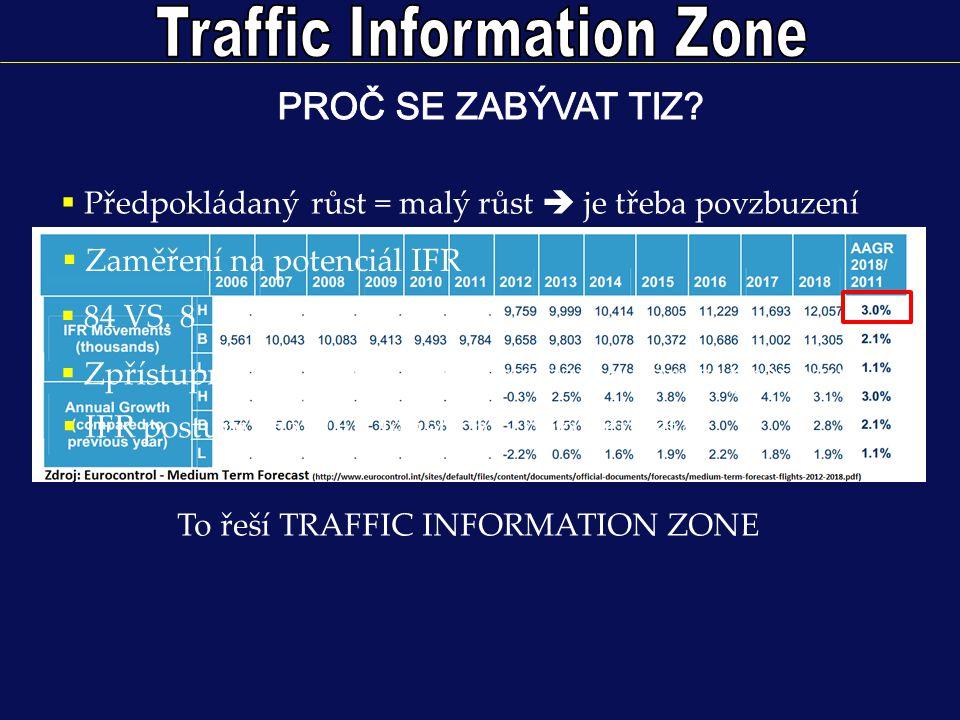  Současná situace – ATZ = 3 NM radius, 4000 ft AMSL Pro IFR provoz nedostačující.