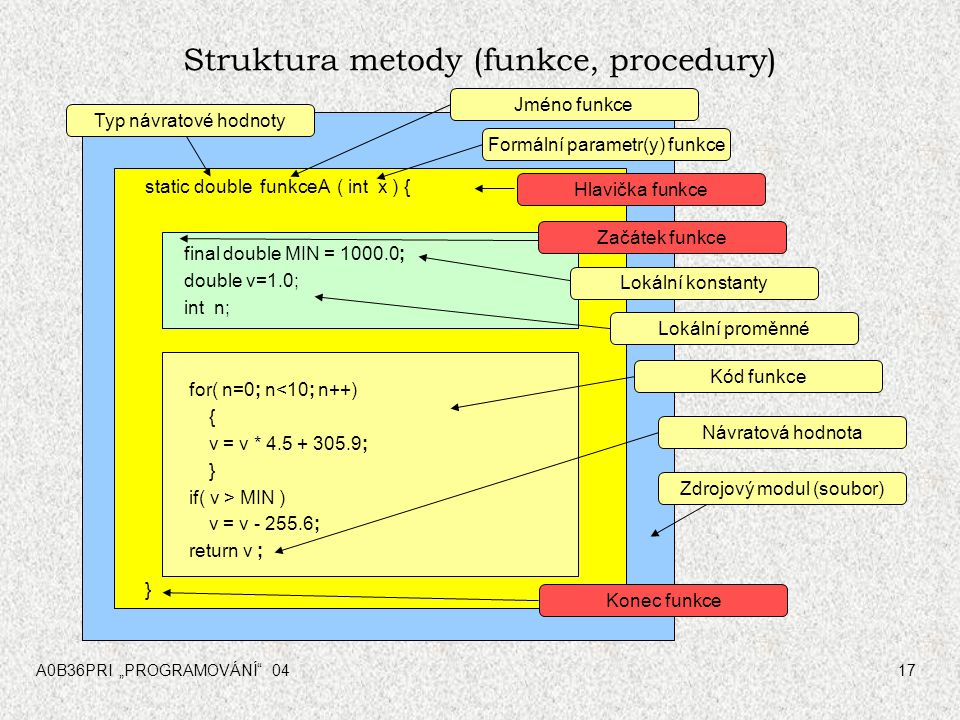 """A0B36PRI """"PROGRAMOVÁNÍ"""" 0417 Struktura metody (funkce, procedury) static double funkceA ( int x ) { } Typ návratové hodnoty final double MIN = 1000.0;"""