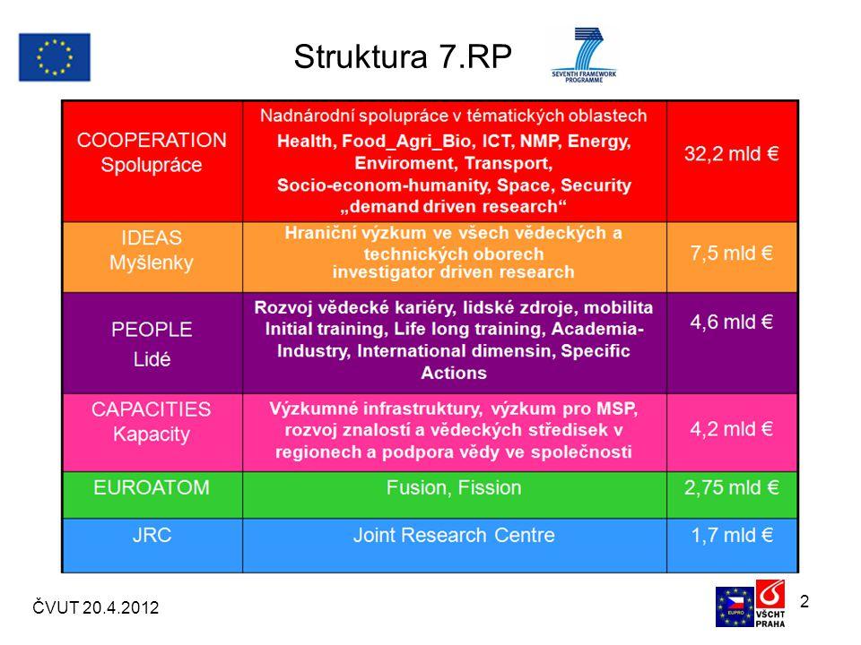 2 Struktura 7.RP ČVUT 20.4.2012