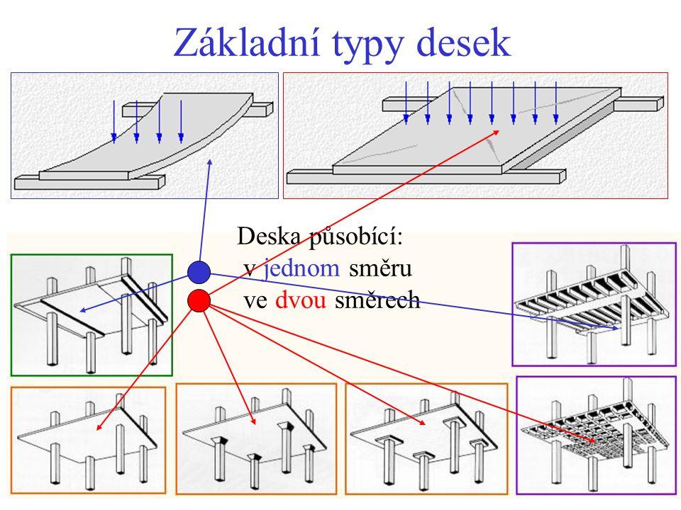 Prostě uložená deska v jednom směru Rozpětí l až 8 m h ~ l / 26, až 0,30 m Přednosti: - větší tuhost než u bezhřibové desky - nižší než bezhřibová deska Nevýhody: - vyšší náklady než u bezhřibové desky - prostor pro instalace jen v jednom směru - větší celková konstrukční tloušťka M ~ w l 2 /8