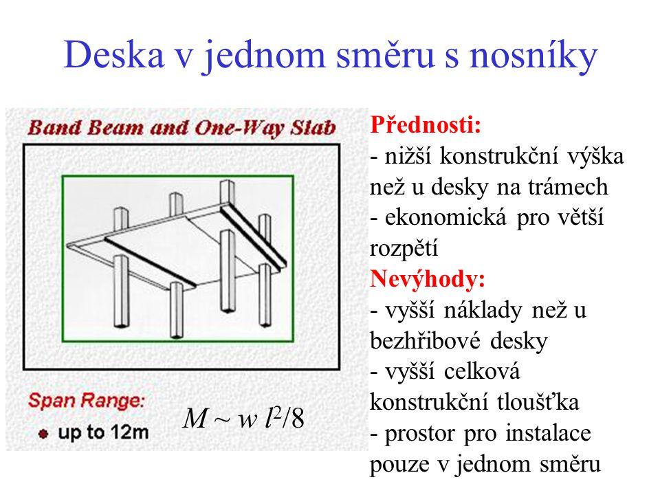 Deska působící ve dvou směrech Rozpětí l až 10 m h ~ l x / 38 M ~ w l x 2 /16 Přednosti: - větší tuhost než u desky působící v jednom směru - snadné umístění otvorů Nevýhody: - pracnější výroba, výztuž, bednění - prostor pro instalace omezený ve dvou směrech - velká celková konstrukční tloušťka l x / l y < 2