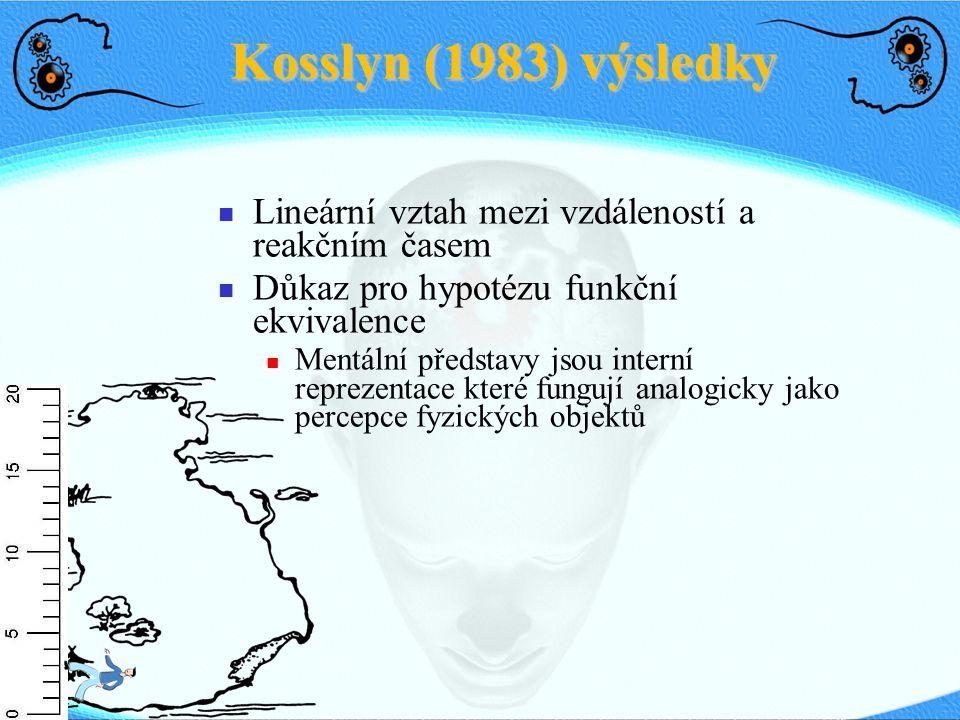 Kosslyn (1983) výsledky Lineární vztah mezi vzdáleností a reakčním časem Důkaz pro hypotézu funkční ekvivalence Mentální představy jsou interní reprez