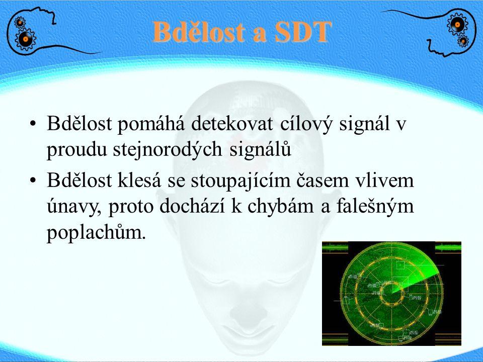 Bdělost a SDT Bdělost pomáhá detekovat cílový signál v proudu stejnorodých signálů Bdělost klesá se stoupajícím časem vlivem únavy, proto dochází k chybám a falešným poplachům.