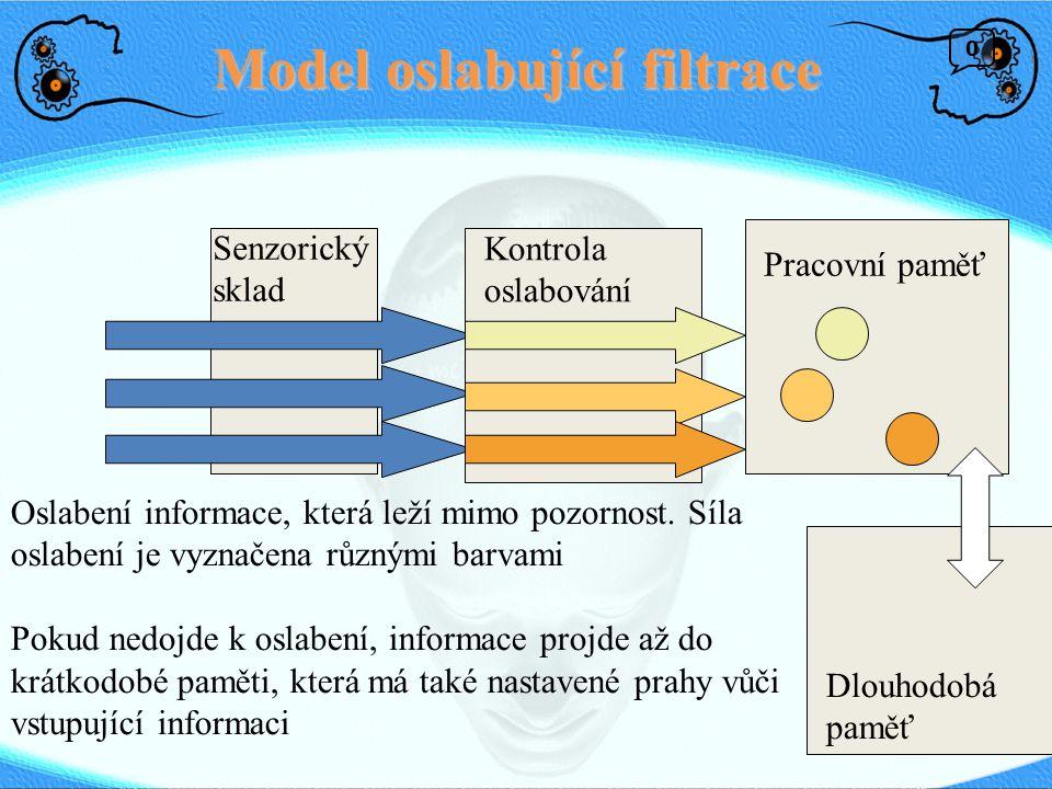 Model oslabující filtrace Dlouhodobá paměť Pracovní paměť Kontrola oslabování Senzorický sklad Oslabení informace, která leží mimo pozornost.