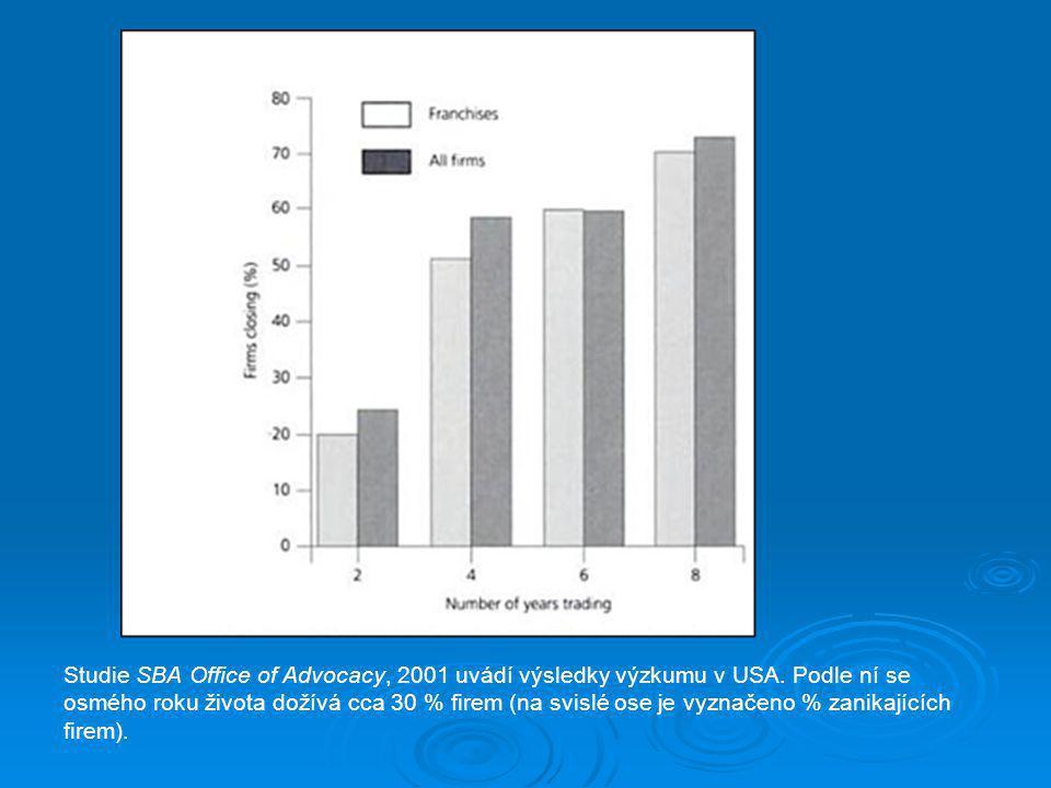 Studie SBA Office of Advocacy, 2001 uvádí výsledky výzkumu v USA. Podle ní se osmého roku života dožívá cca 30 % firem (na svislé ose je vyznačeno % z