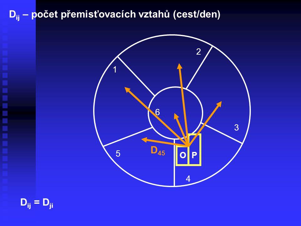 1 2 3 4 5 6 D ij – počet přemisťovacích vztahů (cest/den) OP D 45 D ij = D ji