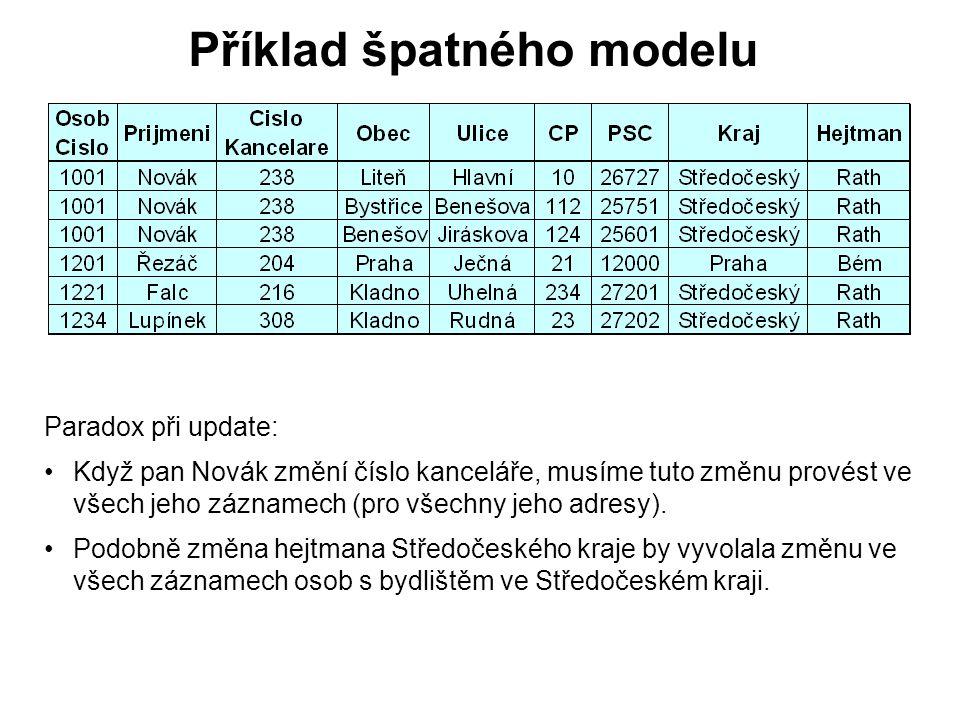 Příklad špatného modelu Paradox při update: Když pan Novák změní číslo kanceláře, musíme tuto změnu provést ve všech jeho záznamech (pro všechny jeho