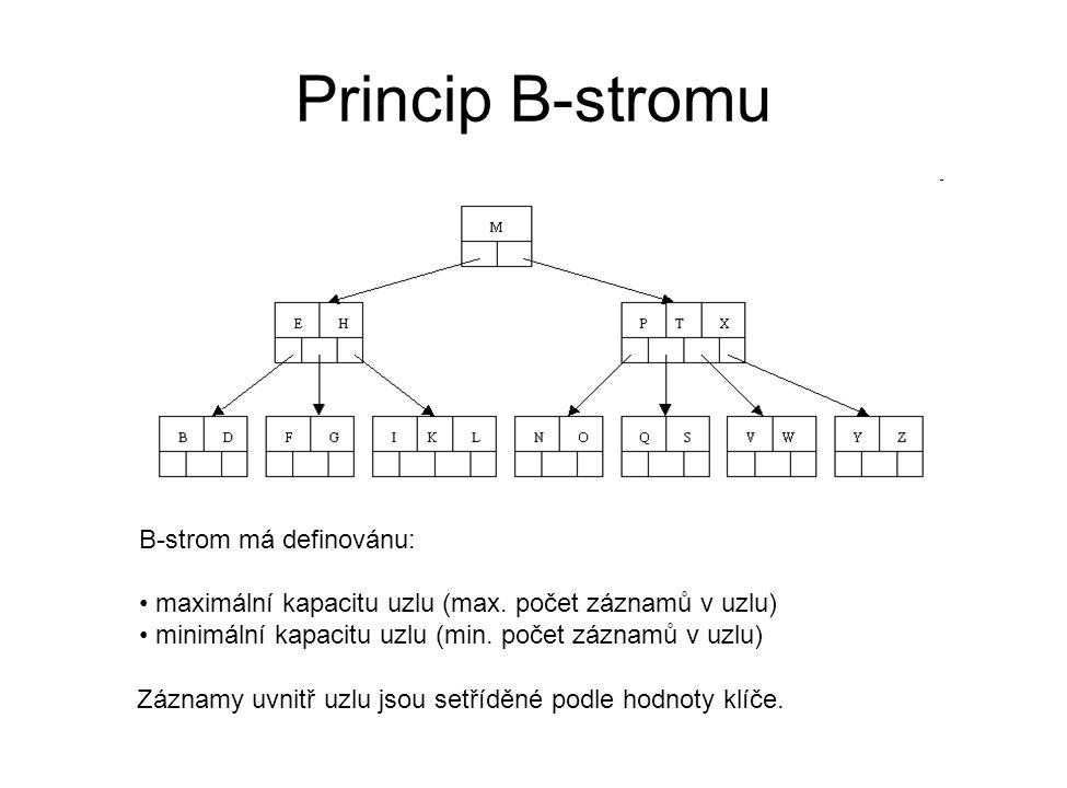 Princip B-stromu B-strom má definovánu: maximální kapacitu uzlu (max. počet záznamů v uzlu) minimální kapacitu uzlu (min. počet záznamů v uzlu) Záznam