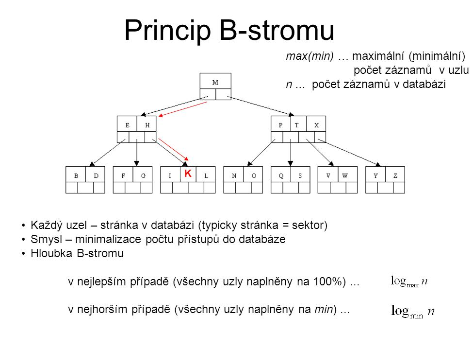 Princip B-stromu Každý uzel – stránka v databázi (typicky stránka = sektor) Smysl – minimalizace počtu přístupů do databáze Hloubka B-stromu v nejlepš