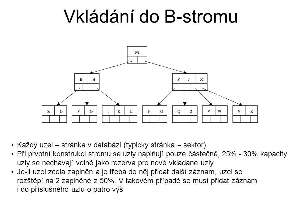 Vkládání do B-stromu Každý uzel – stránka v databázi (typicky stránka = sektor) Při prvotní konstrukci stromu se uzly naplňují pouze částečně, 25% - 3