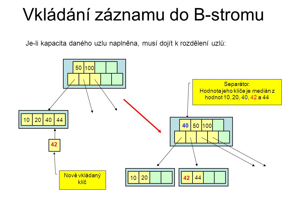 Vkládání záznamu do B-stromu Je-li kapacita daného uzlu naplněna, musí dojít k rozdělení uzlů: 10 20 40 50 100 44 42 Nově vkládaný klíč Separátor. Hod