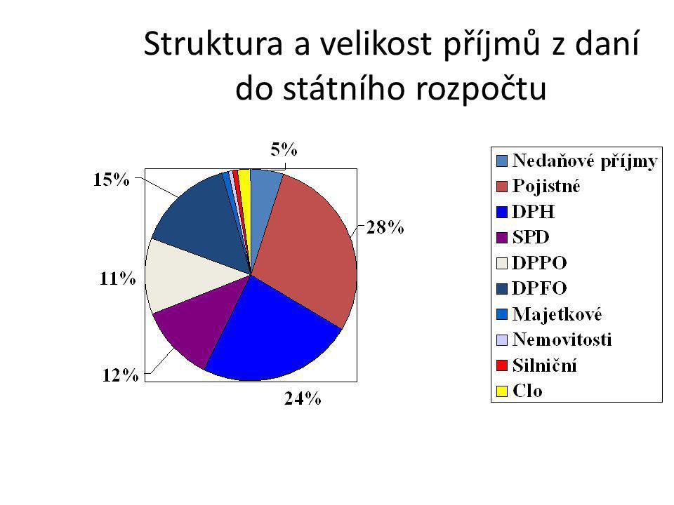 Struktura a velikost příjmů z daní do státního rozpočtu