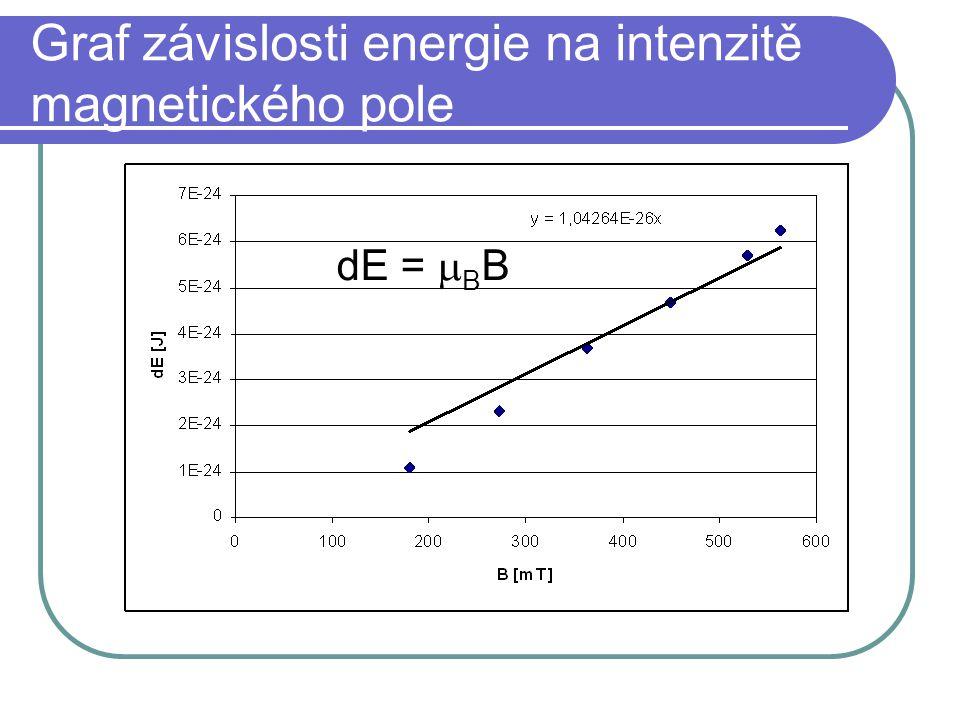 Graf závislosti energie na intenzitě magnetického pole dE =  B B