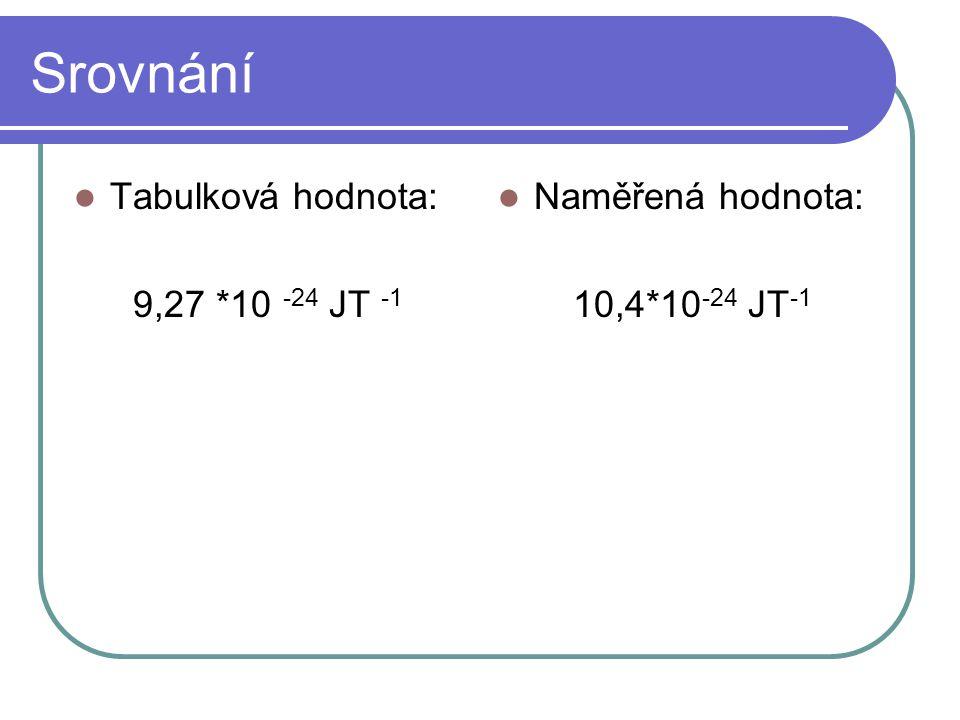 Srovnání Tabulková hodnota: 9,27 *10 -24 JT -1 Naměřená hodnota: 10,4*10 -24 JT -1