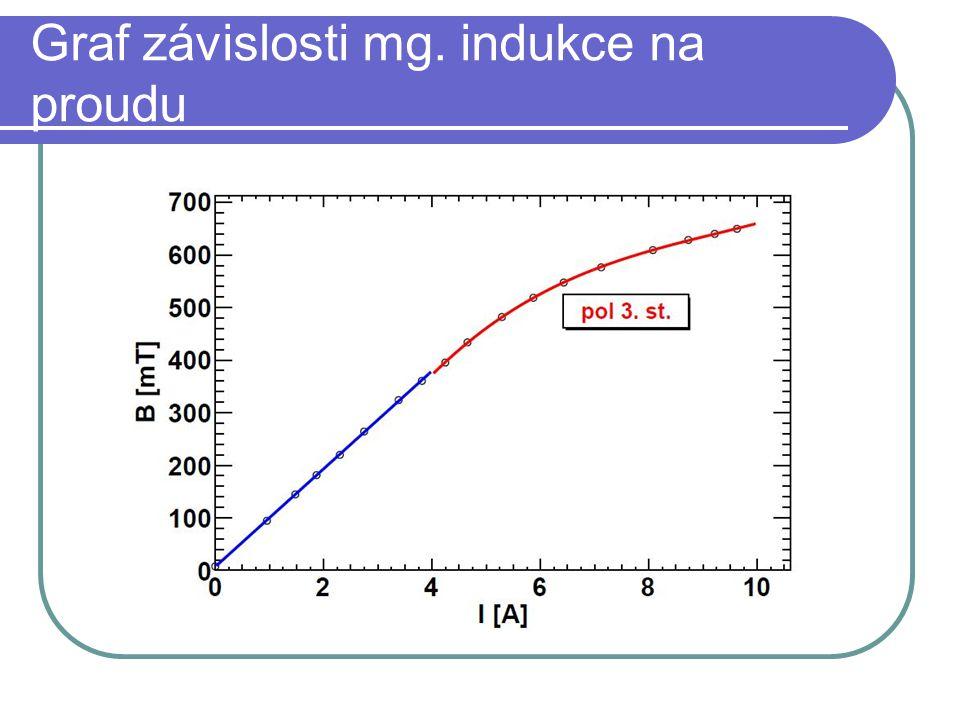 Graf závislosti mg. indukce na proudu