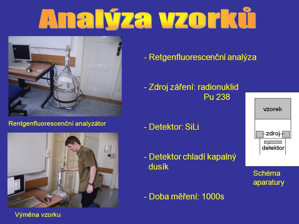 Rentgenfluorescenční analyzátor Výměna vzorku - Retgenfluorescenční analýza - Zdroj záření: radionuklid Pu 238 - Detektor: SiLi - Detektor chladí kapalný dusík - Doba měření: 1000s Schéma aparatury