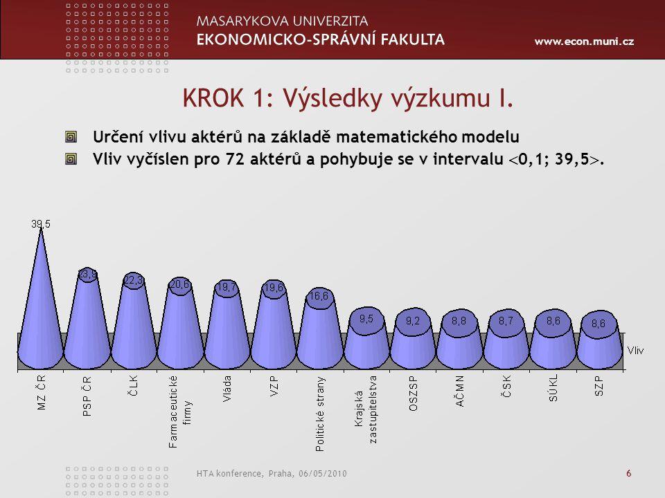 www.econ.muni.cz HTA konference, Praha, 06/05/2010 6 KROK 1: Výsledky výzkumu I.