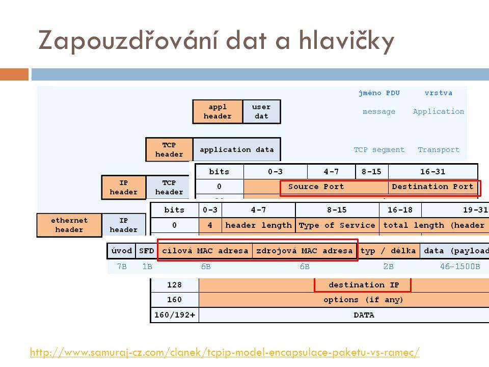Zapouzdřování dat a hlavičky http://www.samuraj-cz.com/clanek/tcpip-model-encapsulace-paketu-vs-ramec/