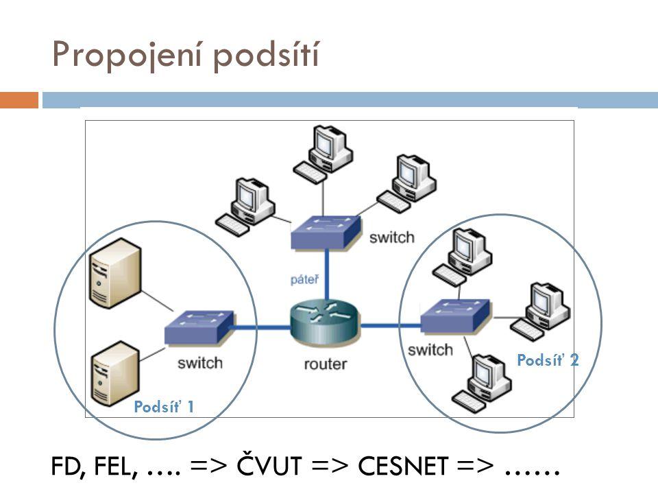 Propojení podsítí Podsíť 1 Podsíť 2 FD, FEL, …. => ČVUT => CESNET => ……