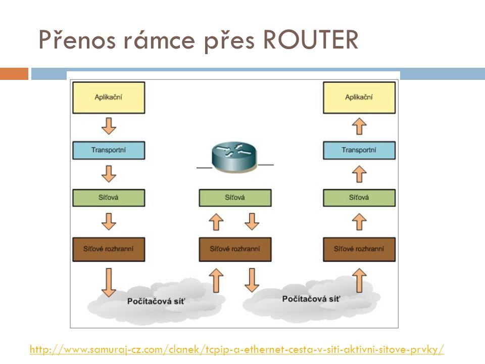 Přenos rámce přes ROUTER http://www.samuraj-cz.com/clanek/tcpip-a-ethernet-cesta-v-siti-aktivni-sitove-prvky/