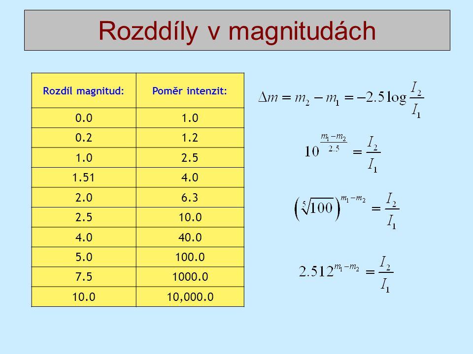 Rozddíly v magnitudách Rozdíl magnitud:Poměr intenzit: 0.01.0 0.21.2 1.02.5 1.514.0 2.06.3 2.510.0 4.040.0 5.0100.0 7.51000.0 10.010,000.0