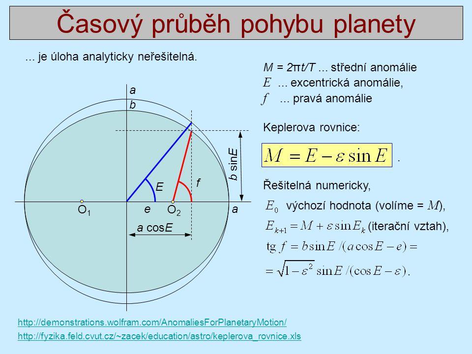 Časový průběh pohybu planety M = 2πt/T...střední anomálie E...