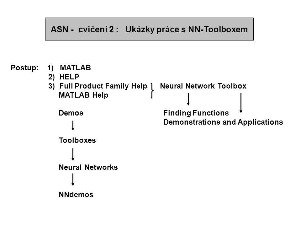 ASN - cvičení 2 : Ukázky práce s NN-Toolboxem Postup: 1) MATLAB 2) HELP 3) Full Product Family Help Neural Network Toolbox MATLAB Help Demos Finding F